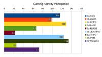 RPG Gender Bias Research Stage 2 - Status Update